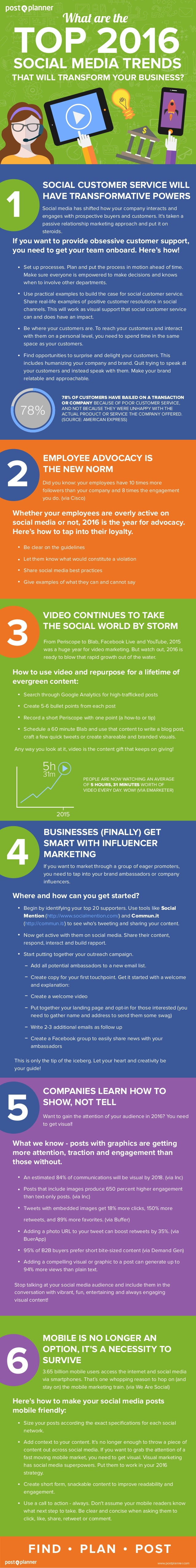 6-top-social-media-trends-that-will-transform-your-business-in-2016-1-638