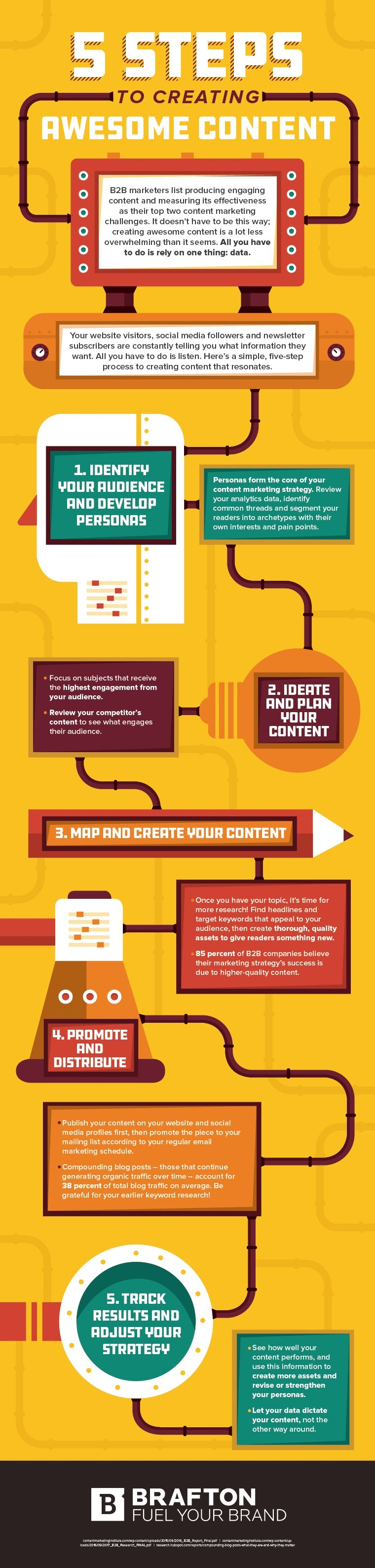Infographic: 5 Steps to Creating Awesome Content