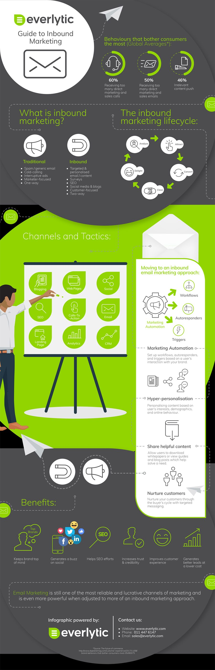 Infographic: 9 Marketing Tactics That Will Grow Your Business