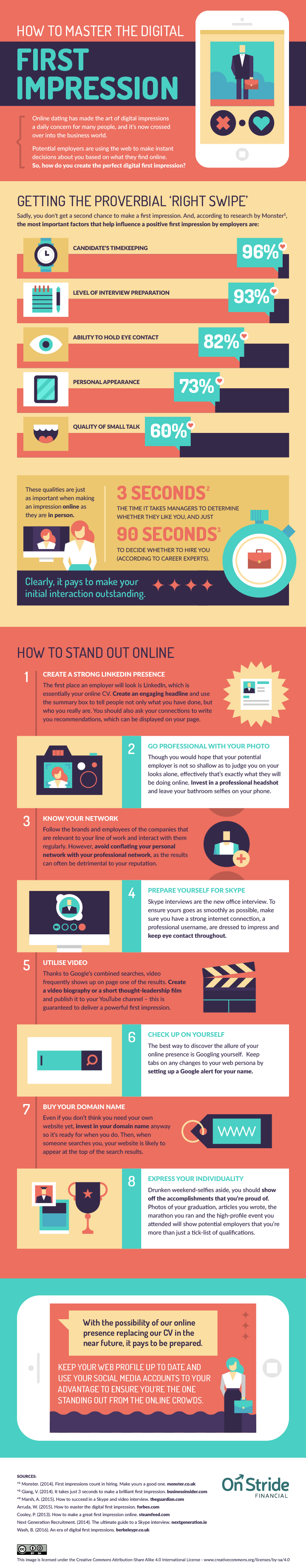 Infographic: How To Master The Digital First Impression