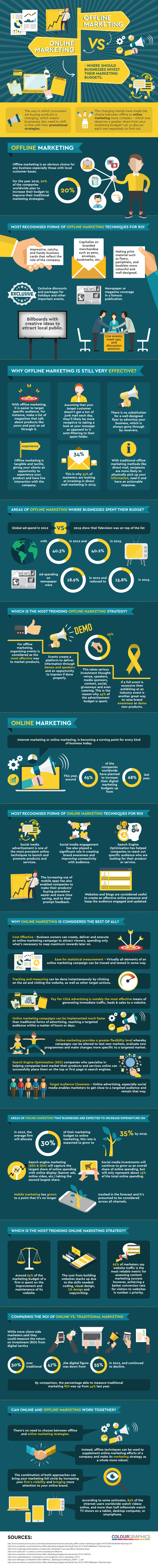 Where should businesses spend their marketing budgets