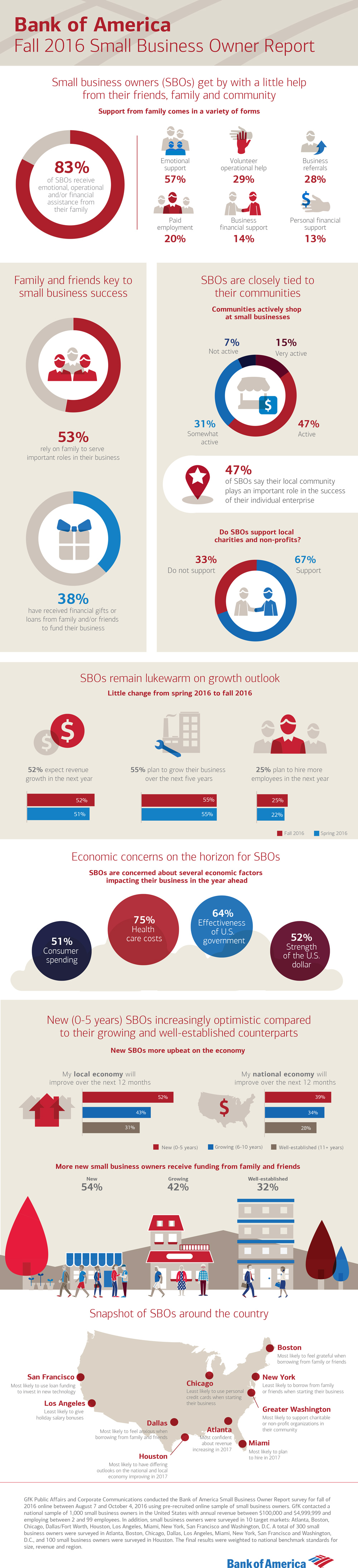 Infographic: Bank of America Fall 2016 Small Business Owner