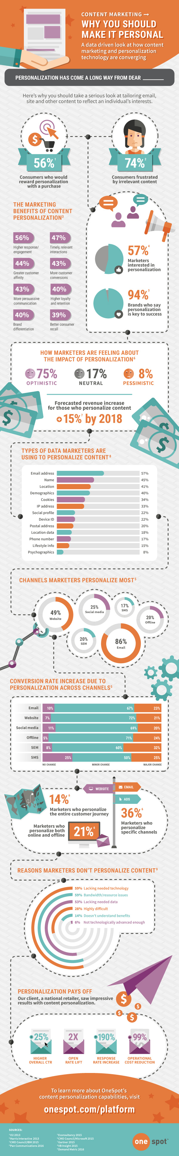 Infographic: Why Personalization Rules in Content Marketing