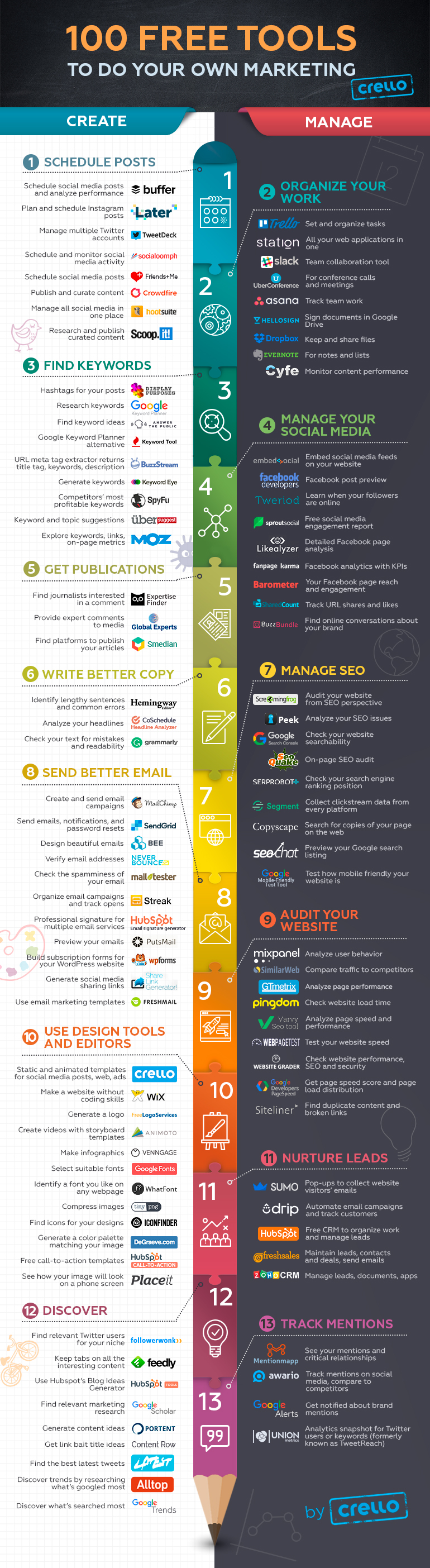 Infographic: 100 Free Marketing Tools For Your Business