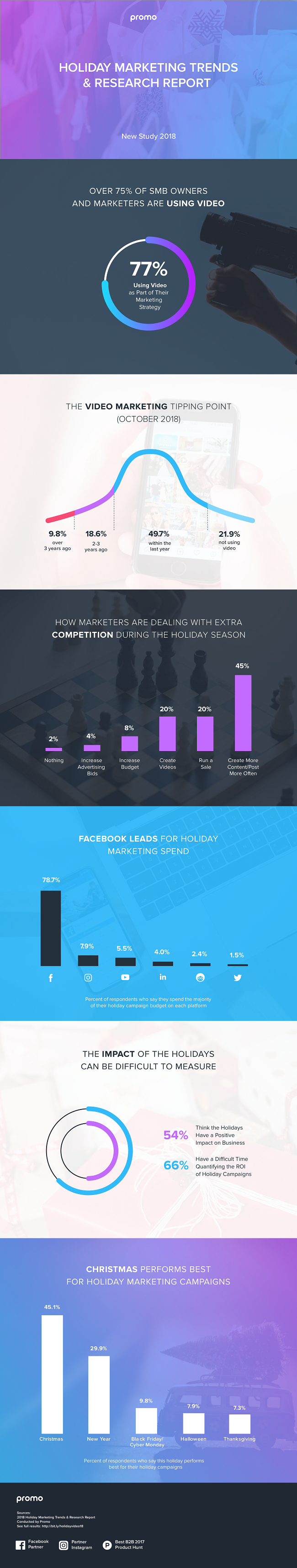 Infographic: Top Holiday Marketing Trends