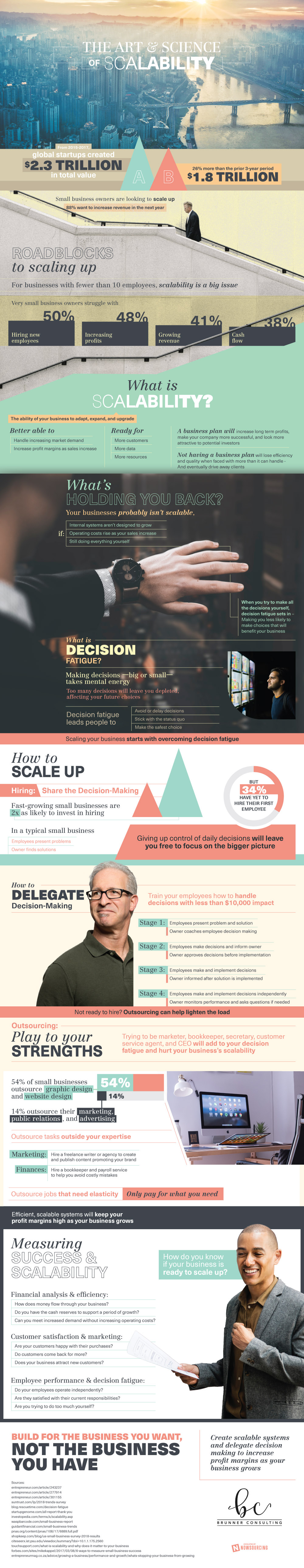 Infographic: How to Scale Your Small Business