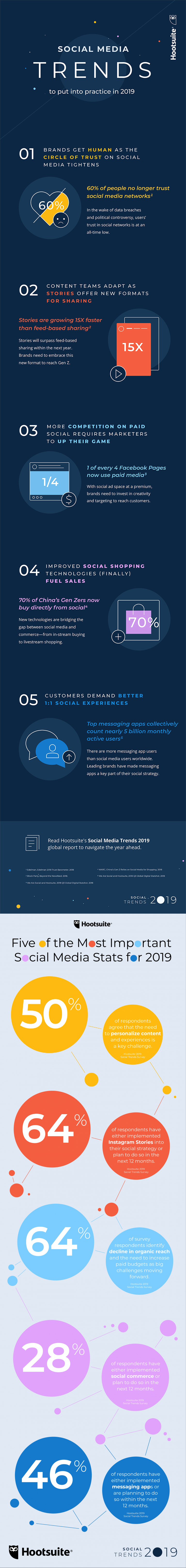 Infographic: Top 5 Social Media Trends