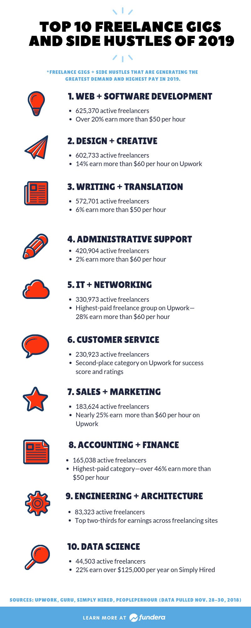 Infographic: The Top 10 Freelance Gigs and Side Hustles of 2019