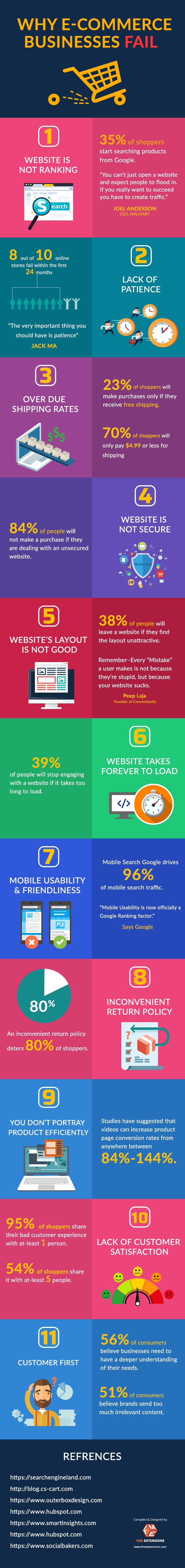Infographic: 11 Ecommerce Website Mistakes to Avoid