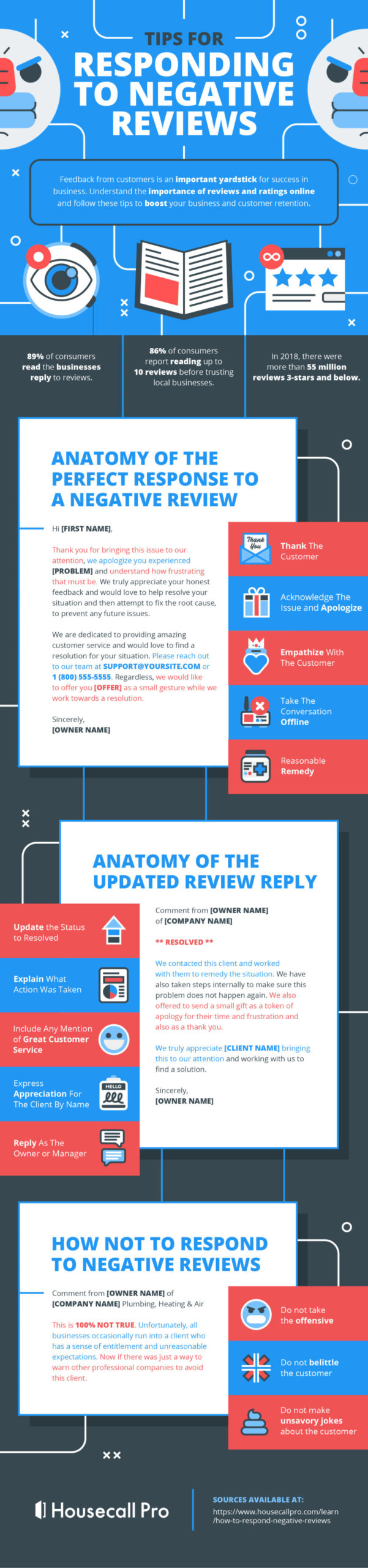 Infographic: How to Manage Negative Online Reviews